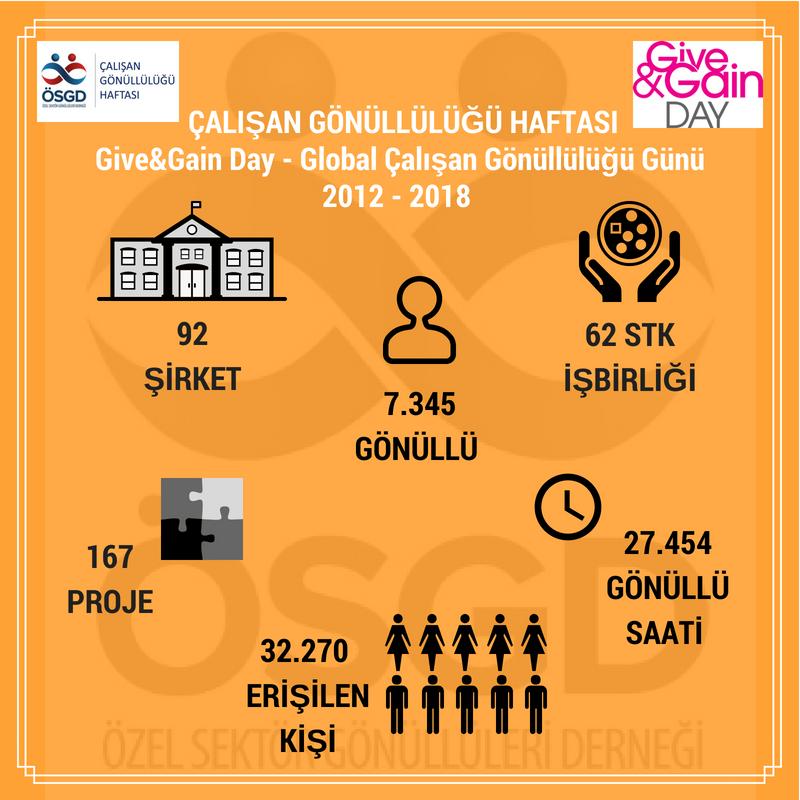 """""""Çalışan Gönüllülüğü Haftası - Give & Gain Day"""" Yedinci Yılında 2655 Kişiye Ulaştı."""
